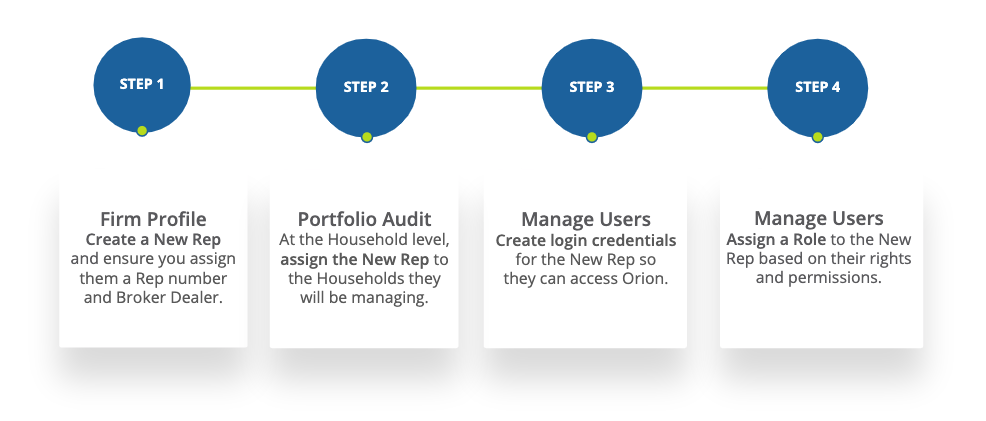 How to create and assign new financial advisors in Orion Connect